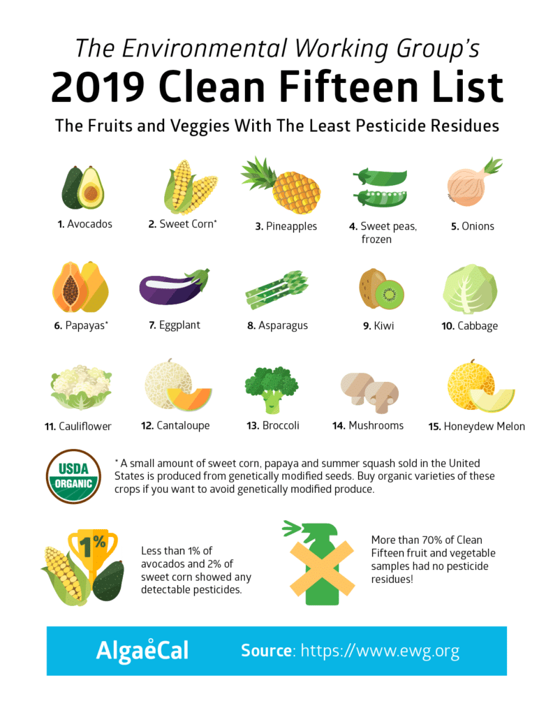 2019 Clean Fifteen List