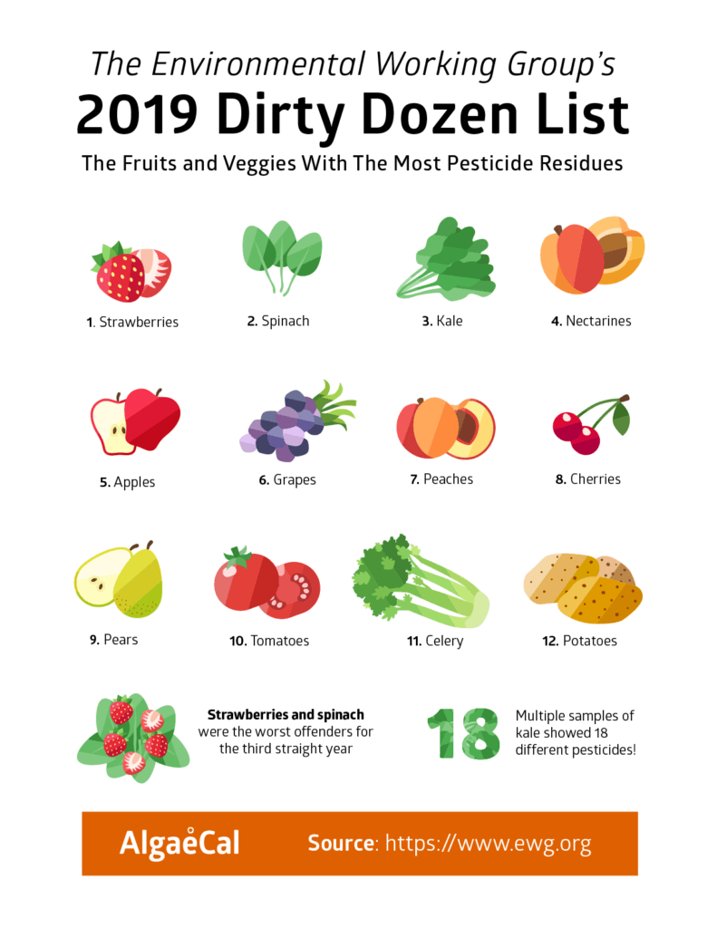 2019 Dirty Dozen List